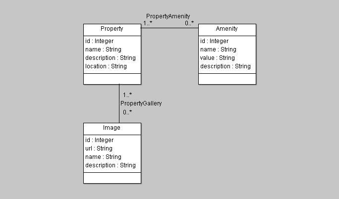 SpringProperties-DiagramaDeClases