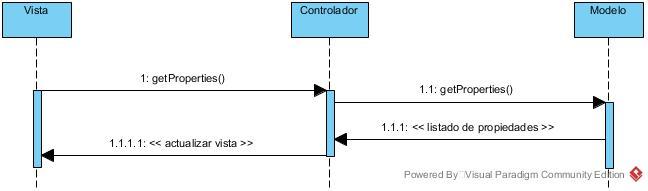 Diagrama de secuencia MVC