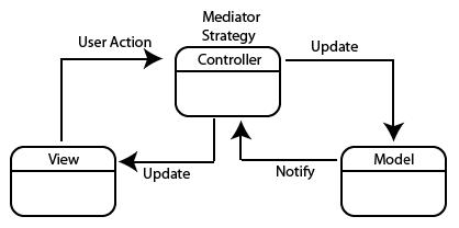 Diagrama Modelo Vista Controlador