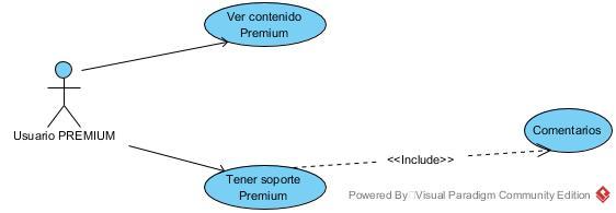 Diagrama de caso de suso -Membership site