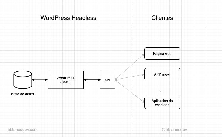 WordPress headless esquema